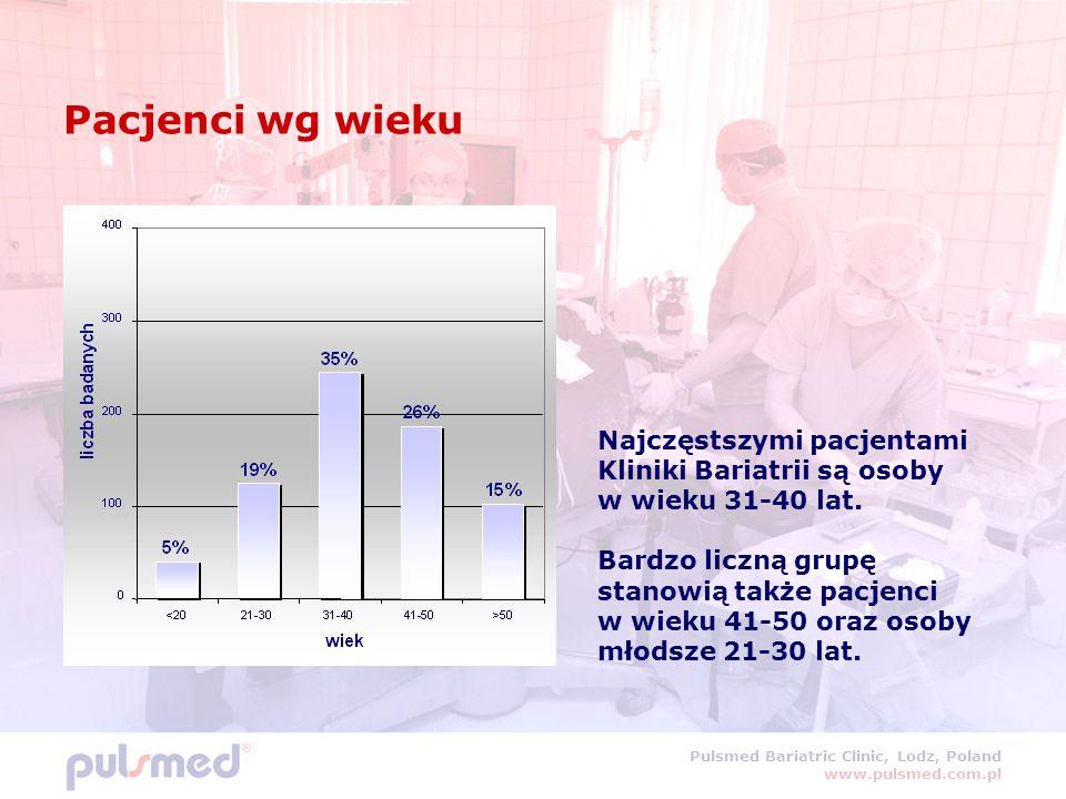 Pacjenci wg wieku Najczęstszymi pacjentami Kliniki Bariatrii są osoby