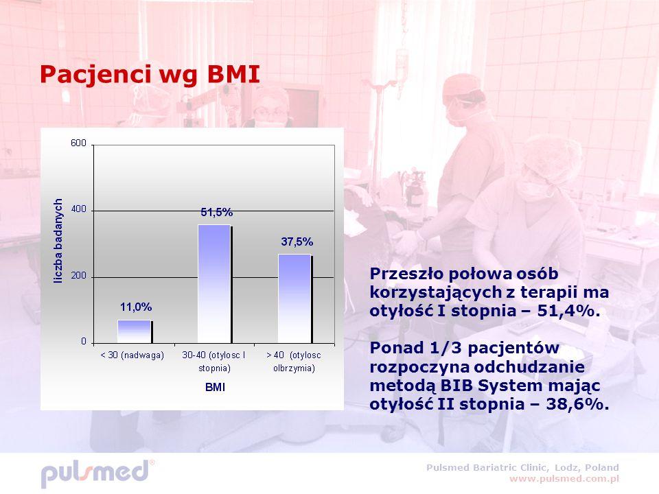 Pacjenci wg BMI Przeszło połowa osób korzystających z terapii ma otyłość I stopnia – 51,4%.