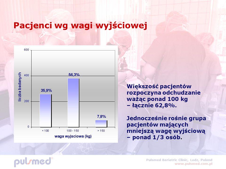 Pacjenci wg wagi wyjściowej