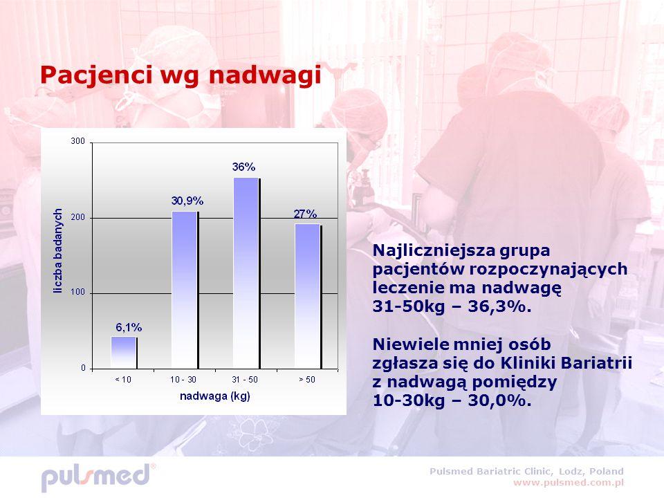 Pacjenci wg nadwagi Najliczniejsza grupa pacjentów rozpoczynających leczenie ma nadwagę. 31-50kg – 36,3%.
