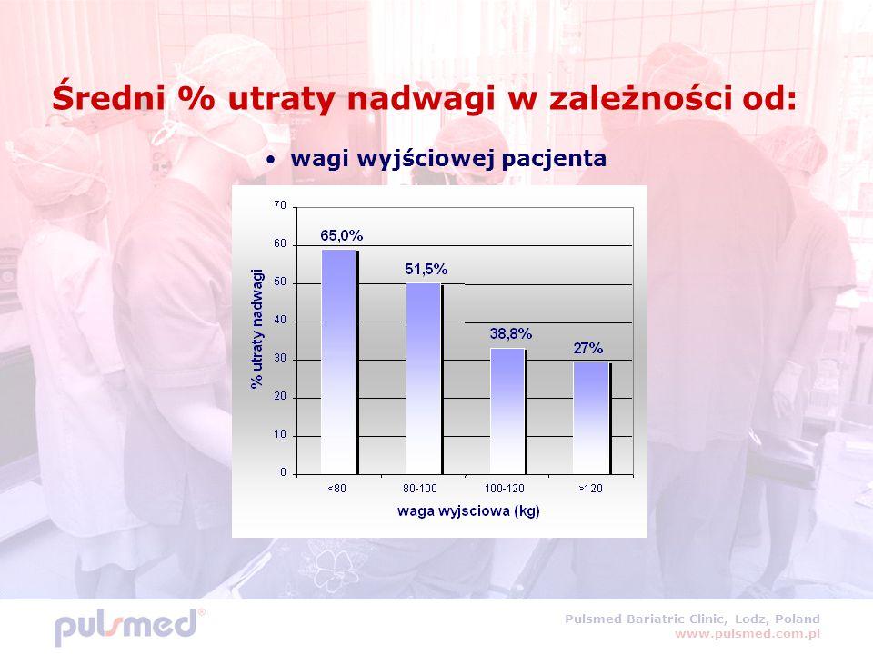 Średni % utraty nadwagi w zależności od: