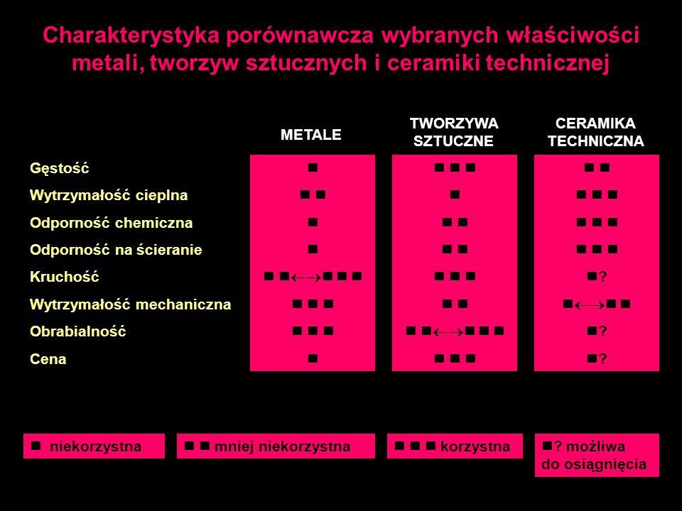 Charakterystyka porównawcza wybranych właściwości metali, tworzyw sztucznych i ceramiki technicznej