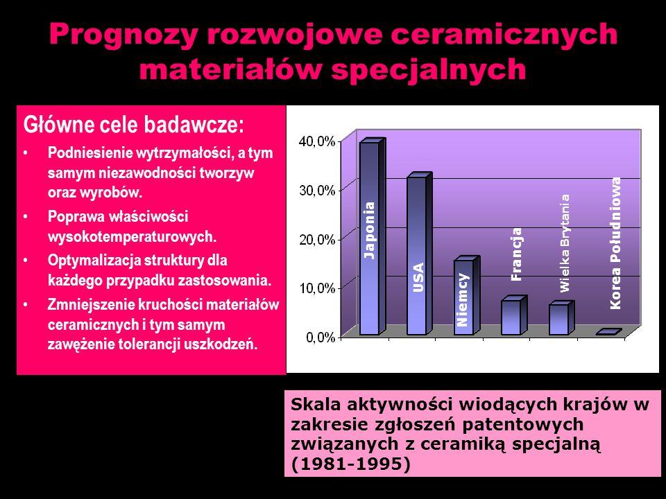 Prognozy rozwojowe ceramicznych materiałów specjalnych