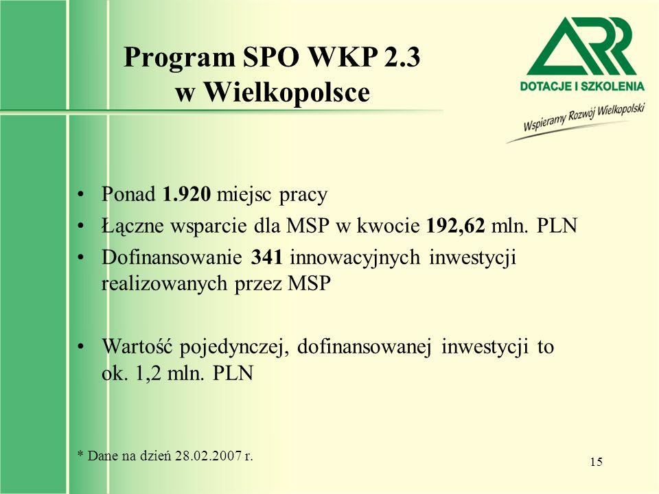 Program SPO WKP 2.3 w Wielkopolsce