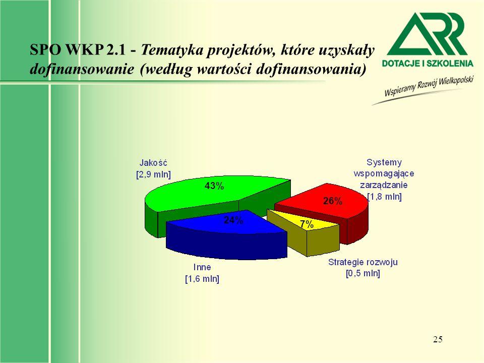 SPO WKP 2.1 - Tematyka projektów, które uzyskały dofinansowanie (według wartości dofinansowania)