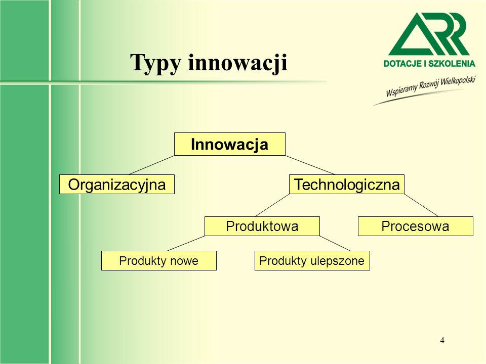 Typy innowacji Innowacja Organizacyjna Technologiczna Produktowa