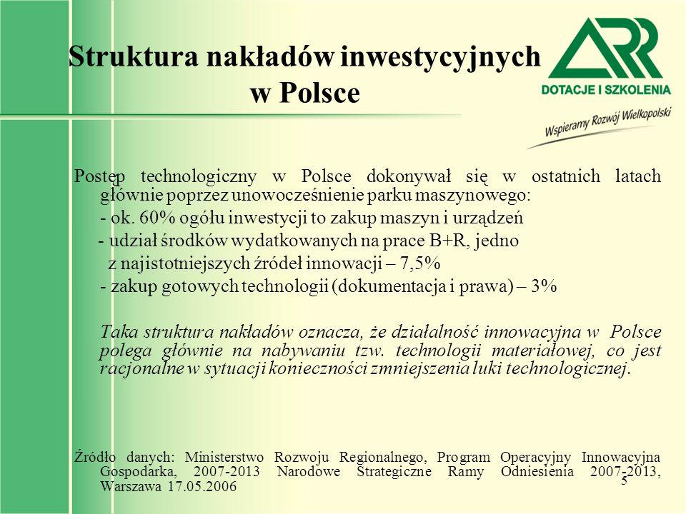 Struktura nakładów inwestycyjnych w Polsce