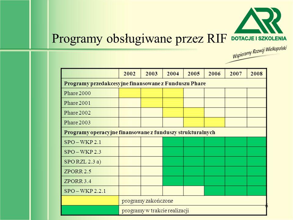 Programy obsługiwane przez RIF