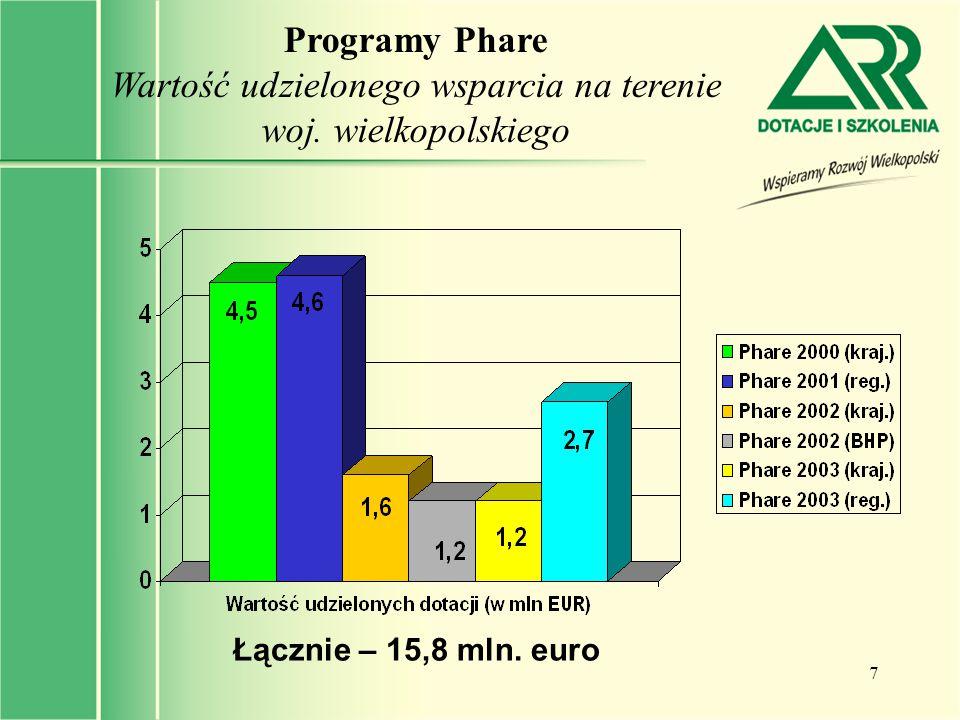 Programy Phare Wartość udzielonego wsparcia na terenie woj