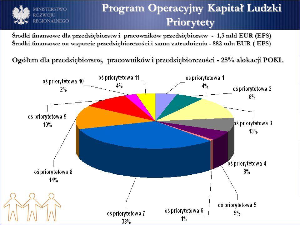 Program Operacyjny Kapitał Ludzki Priorytety Cele