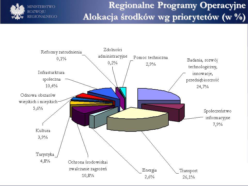 Regionalne Programy Operacyjne Alokacja środków wg priorytetów (w %)