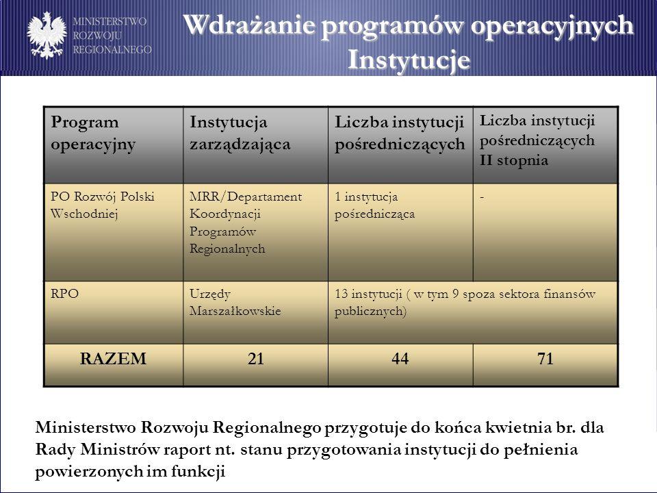 Wdrażanie programów operacyjnych