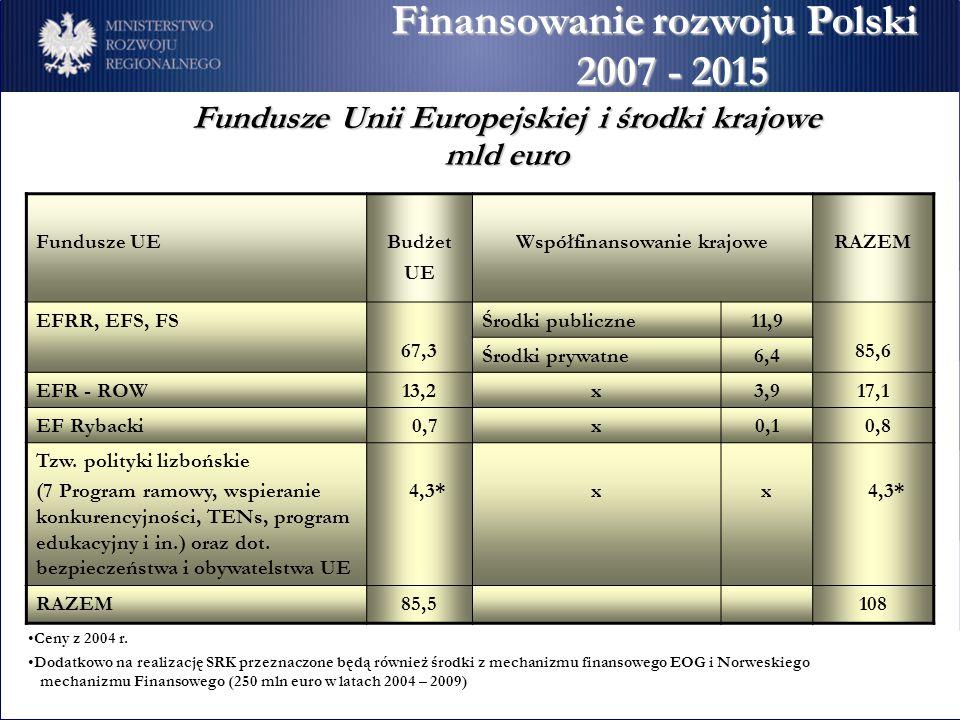 Fundusze Unii Europejskiej i środki krajowe Współfinansowanie krajowe