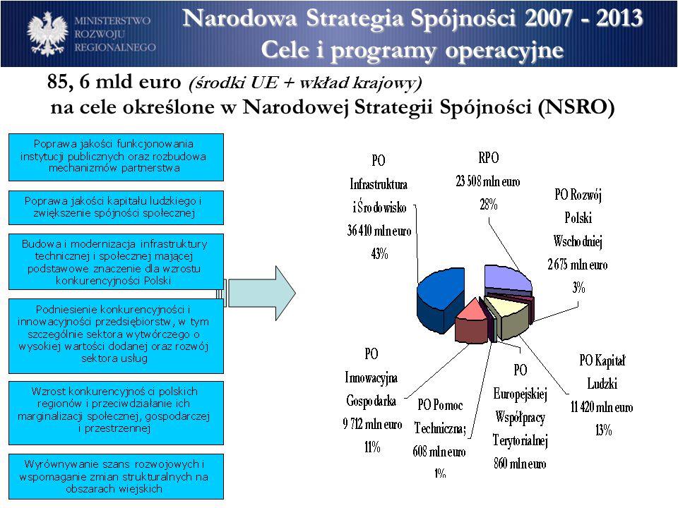 Narodowa Strategia Spójności 2007 - 2013 Cele i programy operacyjne