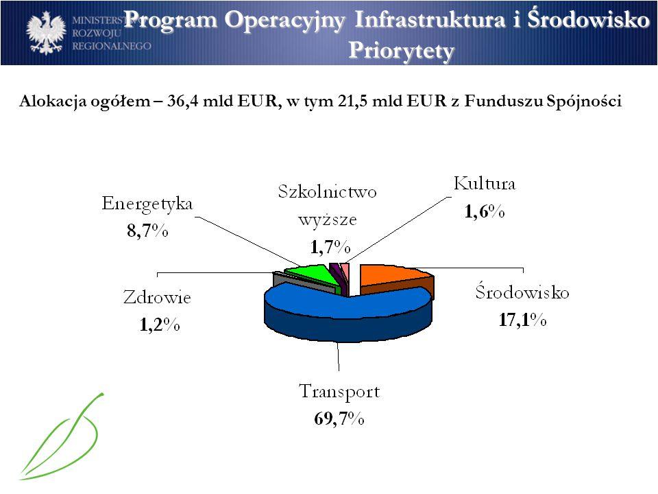 Program Operacyjny Infrastruktura i Środowisko Priorytety
