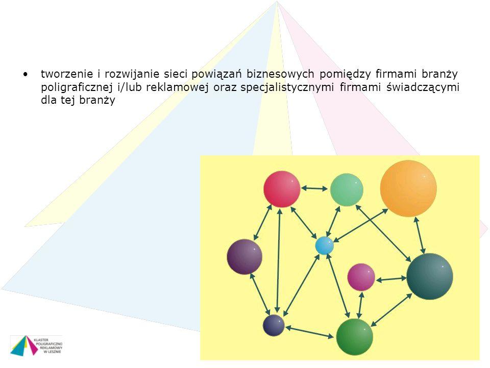 tworzenie i rozwijanie sieci powiązań biznesowych pomiędzy firmami branży poligraficznej i/lub reklamowej oraz specjalistycznymi firmami świadczącymi dla tej branży