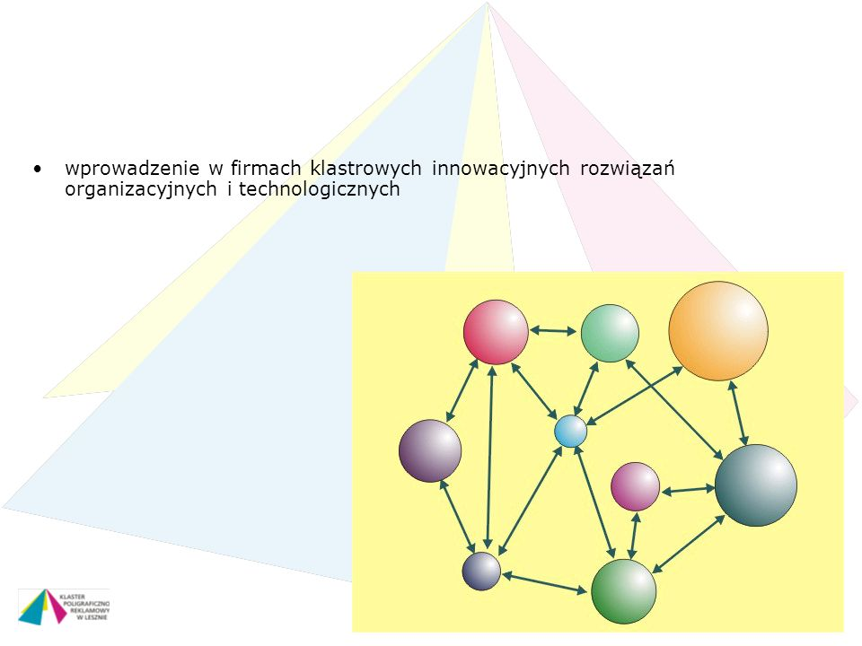wprowadzenie w firmach klastrowych innowacyjnych rozwiązań organizacyjnych i technologicznych