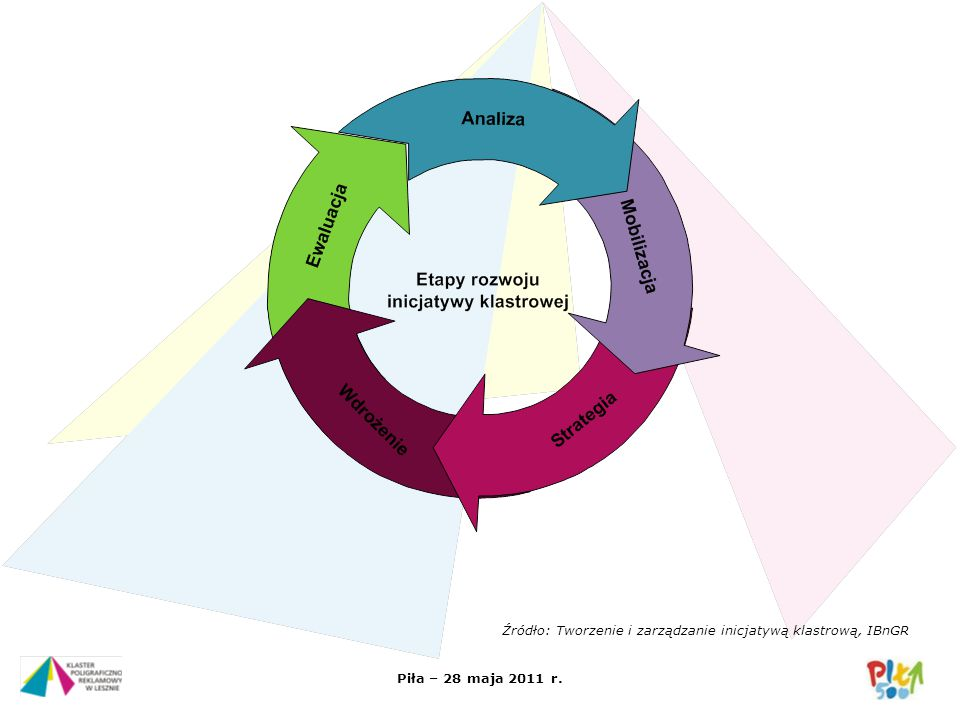 Źródło: Tworzenie i zarządzanie inicjatywą klastrową, IBnGR