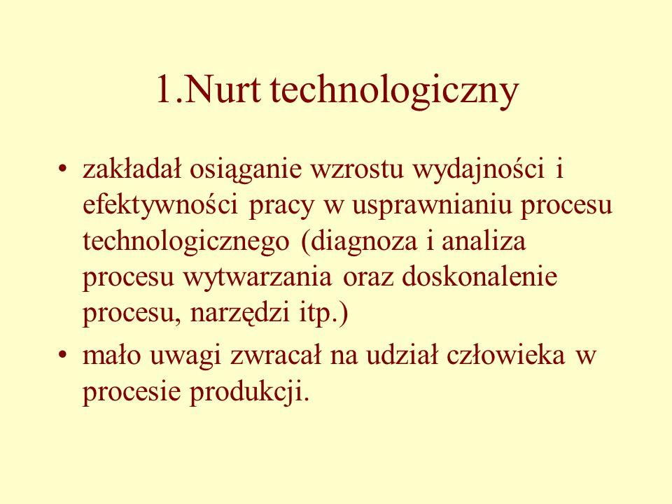 1.Nurt technologiczny