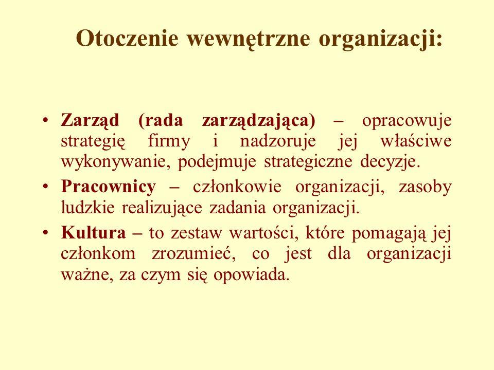 Otoczenie wewnętrzne organizacji: