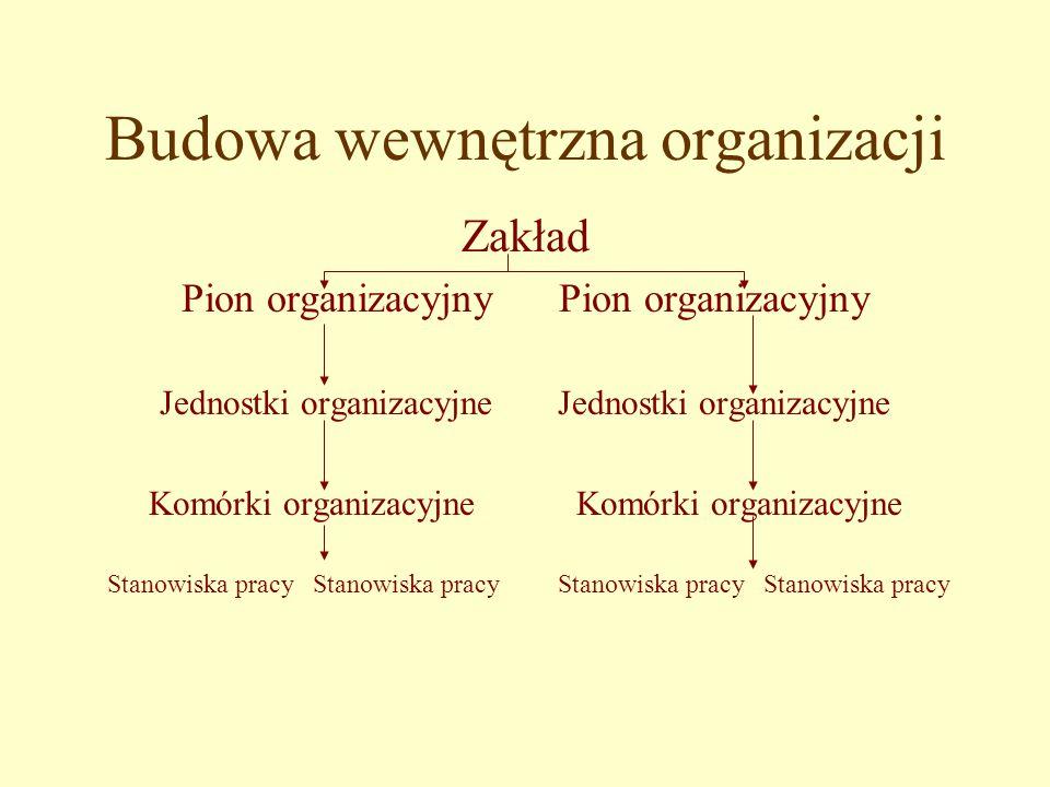 Budowa wewnętrzna organizacji