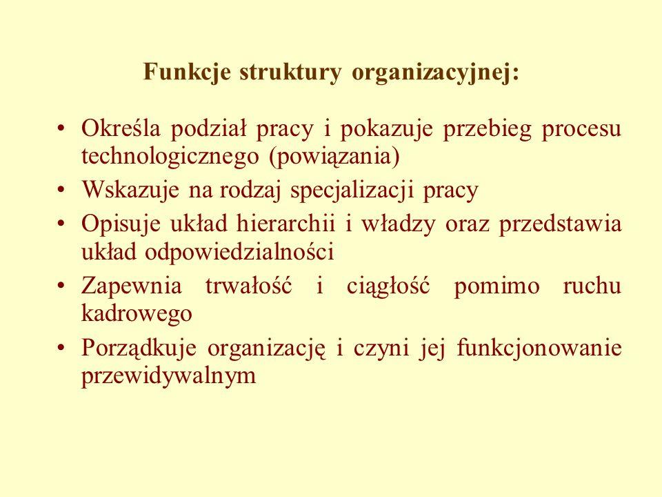 Funkcje struktury organizacyjnej: