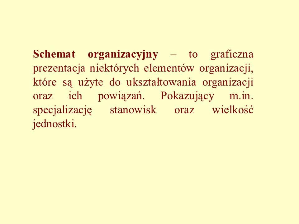 Schemat organizacyjny – to graficzna prezentacja niektórych elementów organizacji, które są użyte do ukształtowania organizacji oraz ich powiązań. Pokazujący m.in. specjalizację stanowisk oraz wielkość jednostki.