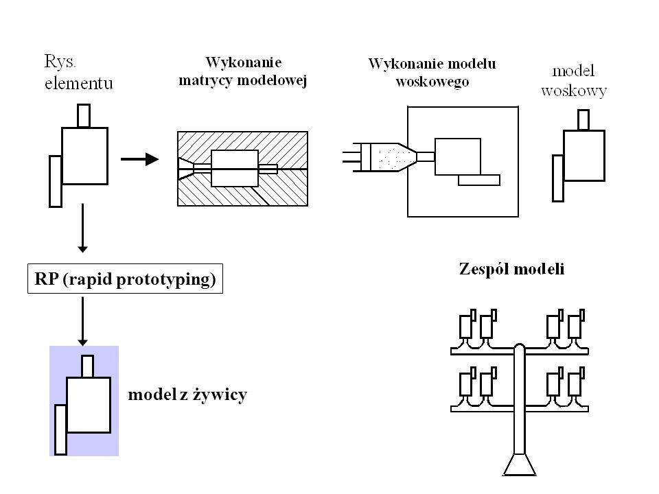 RP (rapid prototyping)