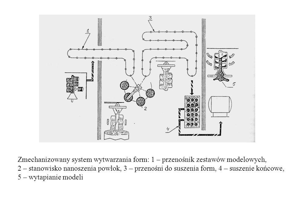 Zmechanizowany system wytwarzania form: 1 – przenośnik zestawów modelowych,