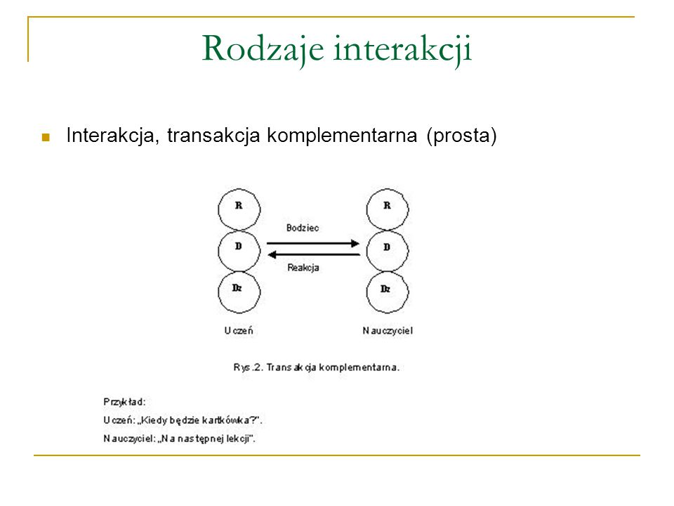 Rodzaje interakcji Interakcja, transakcja komplementarna (prosta)
