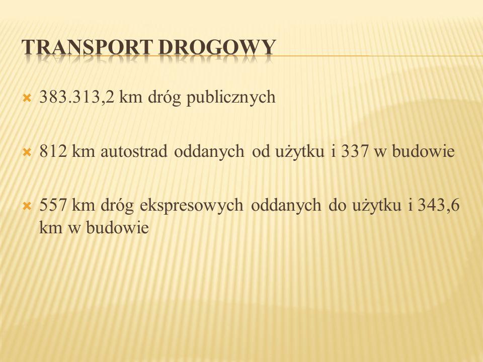 TRANSPORT DROGOWY 383.313,2 km dróg publicznych