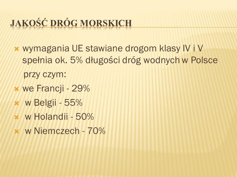 JAKOŚĆ DRÓG MORSKICH wymagania UE stawiane drogom klasy IV i V spełnia ok. 5% długości dróg wodnych w Polsce.