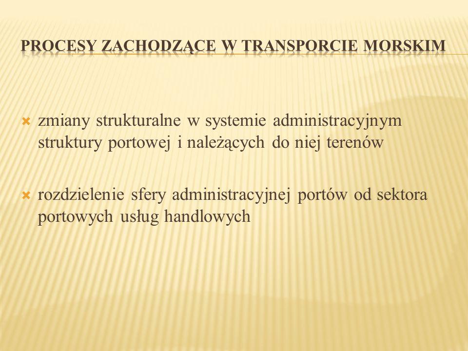 PROCESY ZACHODZĄCE W TRANSPORCIE MORSKIM