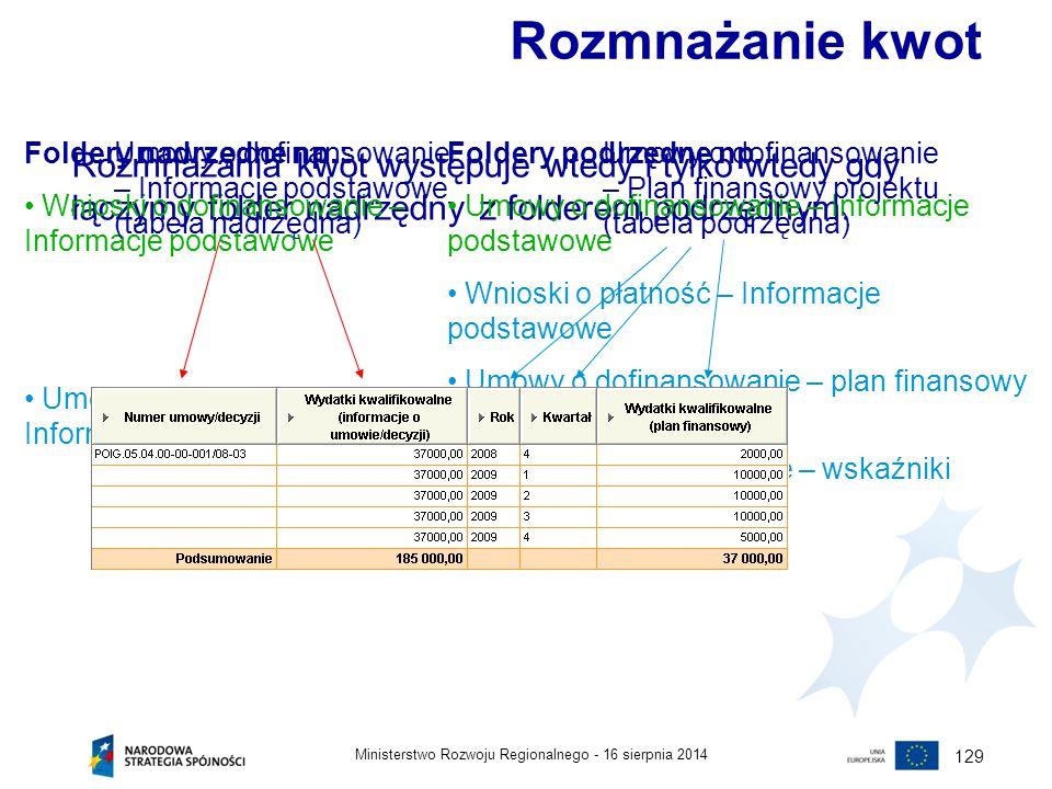 Rozmnażanie kwot Foldery nadrzędne np.: Wnioski o dofinansowanie – Informacje podstawowe. Umowy o dofinansowanie – Informacje podstawowe.