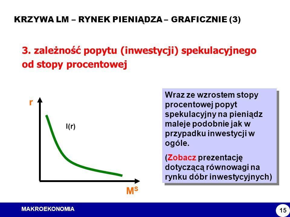 3. zależność popytu (inwestycji) spekulacyjnego od stopy procentowej