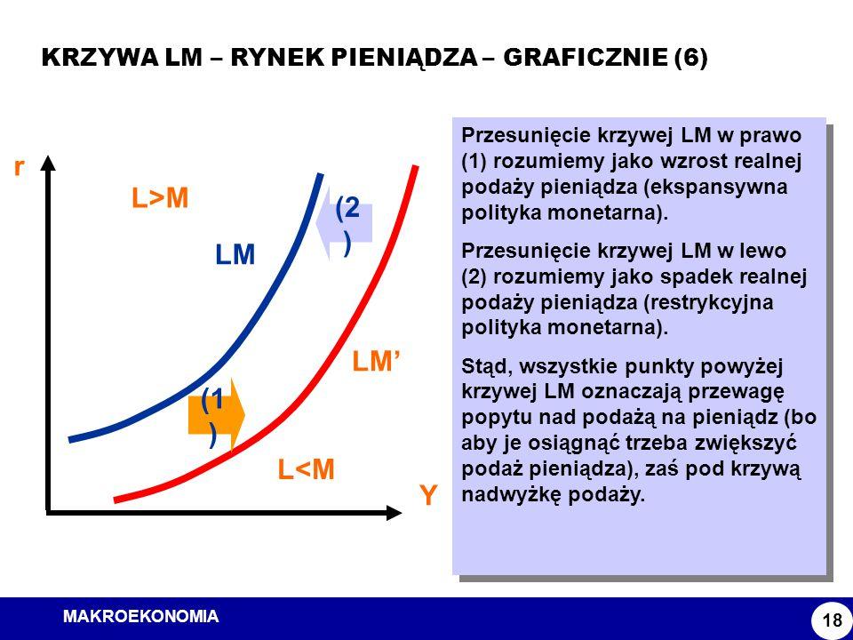 r L>M (2) LM LM' (1) L<M Y