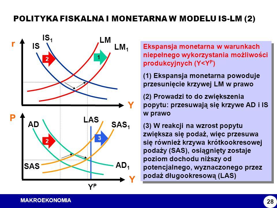 r Y P POLITYKA FISKALNA I MONETARNA W MODELU IS-LM (2) IS1 LM IS LM1