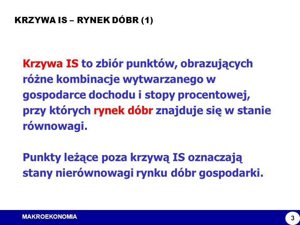 Model ISLM KRZYWA IS – RYNEK DÓBR (1)