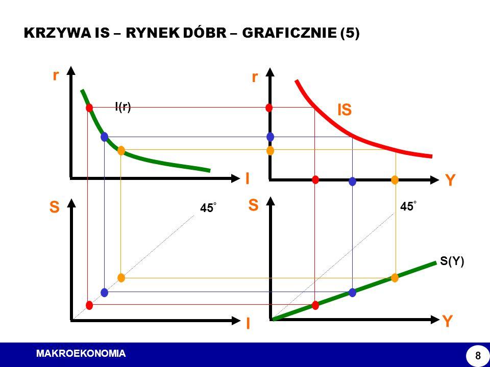 r IS S Y I KRZYWA IS – RYNEK DÓBR – GRAFICZNIE (5) I(r) 45° S(Y)