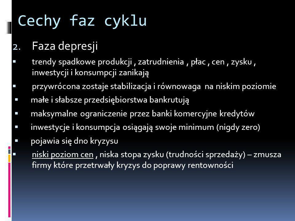 Cechy faz cyklu Faza depresji