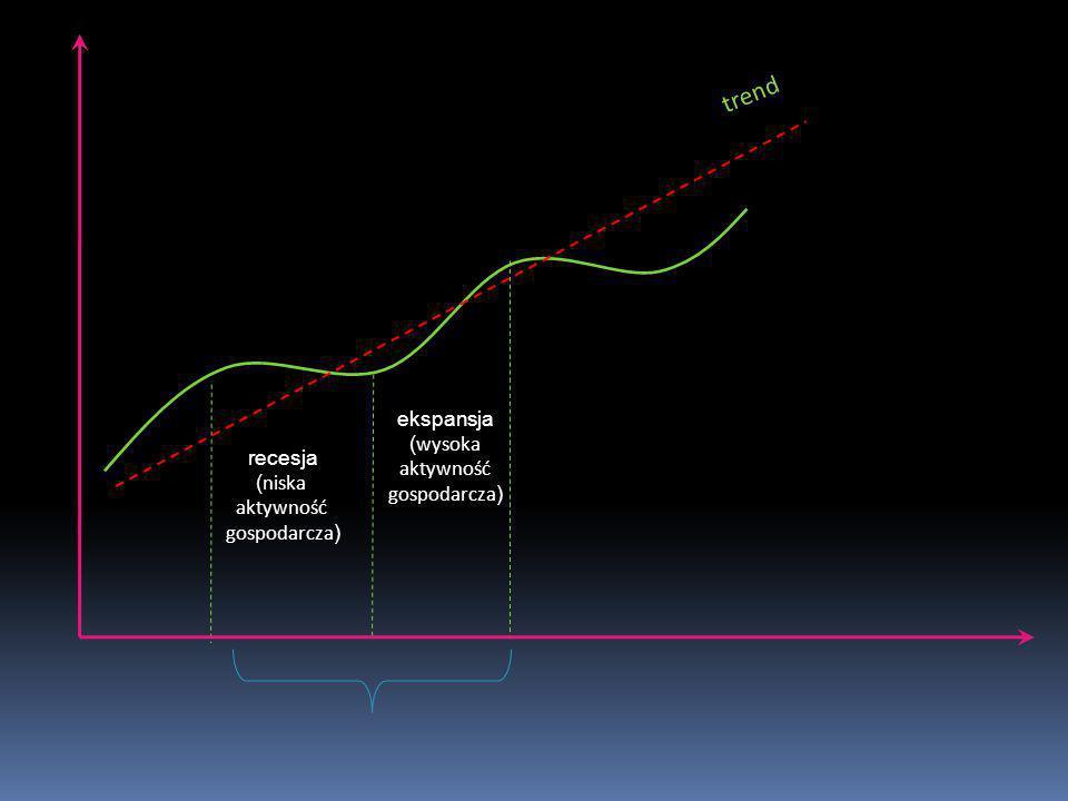 trend ekspansja (wysoka aktywność gospodarcza) recesja