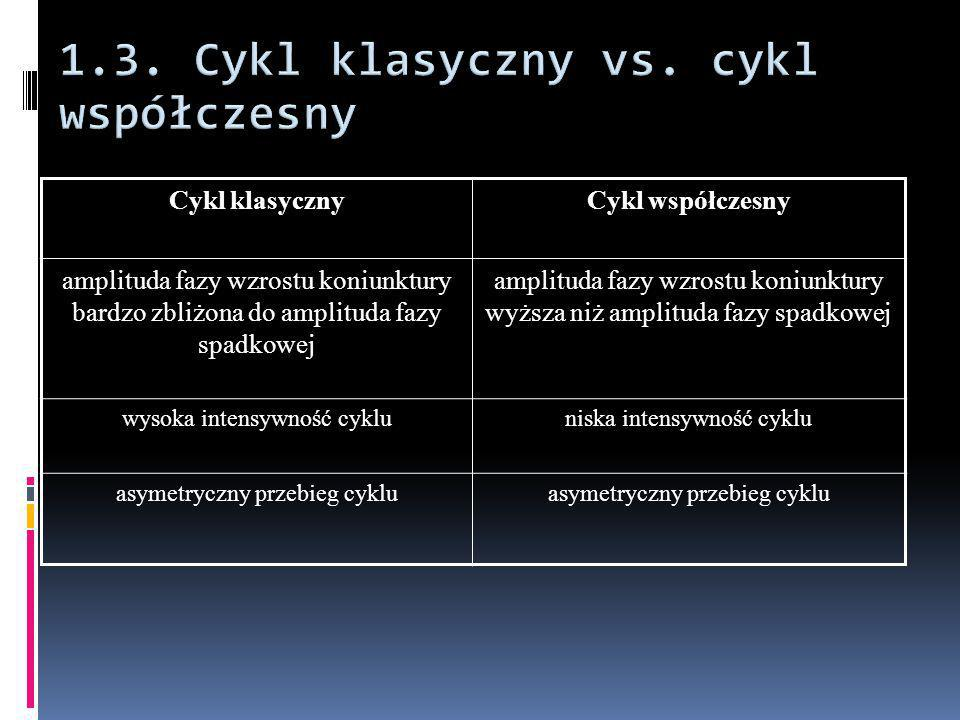 1.3. Cykl klasyczny vs. cykl współczesny
