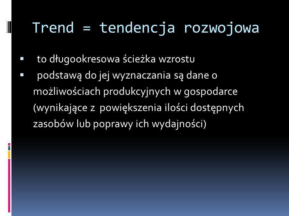 Trend = tendencja rozwojowa