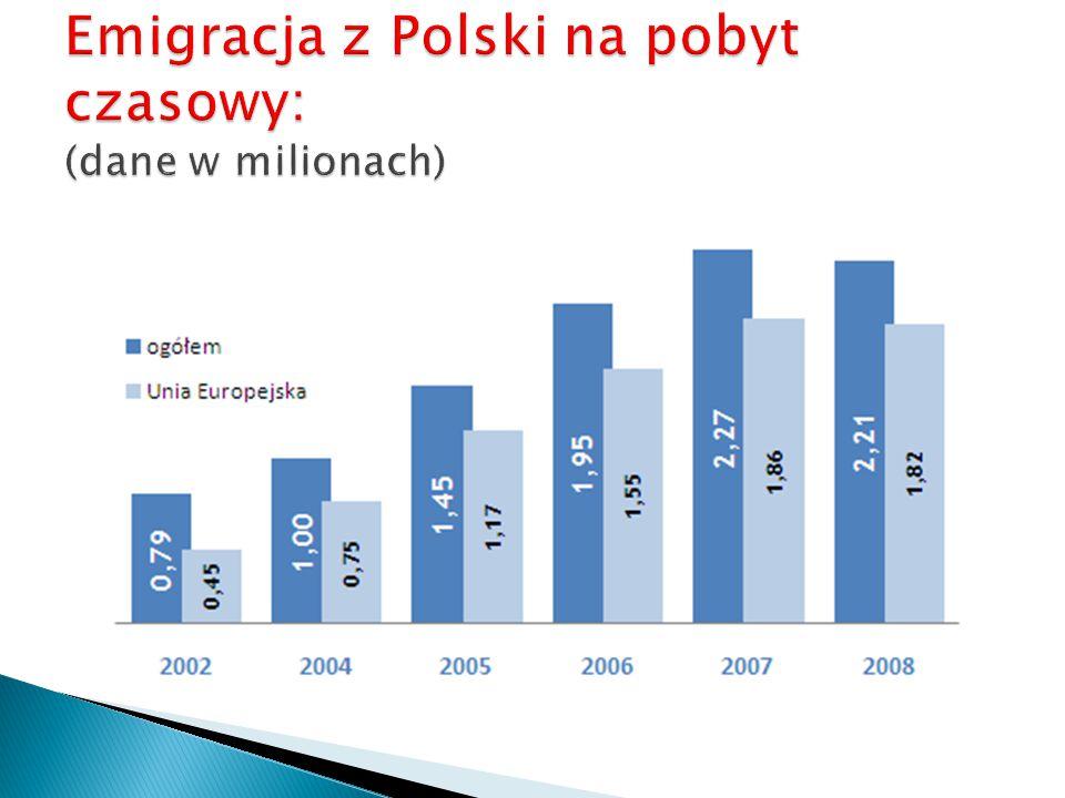 Emigracja z Polski na pobyt czasowy: (dane w milionach)