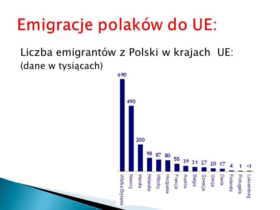 Emigracje polaków do UE: