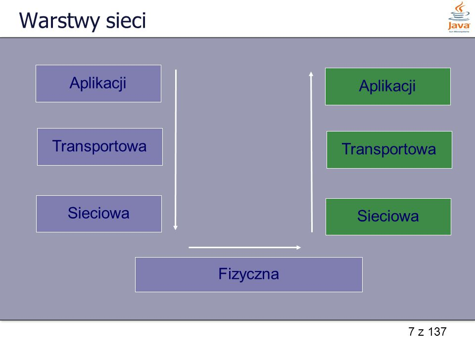 Warstwy sieci Aplikacji Aplikacji Transportowa Transportowa Sieciowa