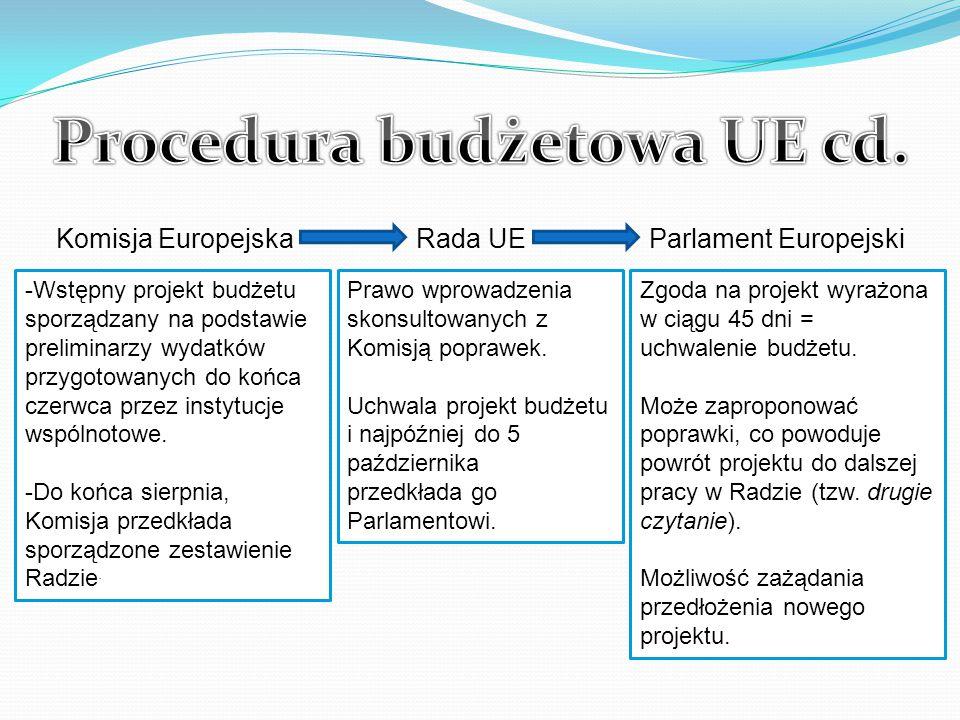 Procedura budżetowa UE cd.