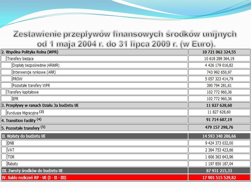 Zestawienie przepływów finansowych środków unijnych
