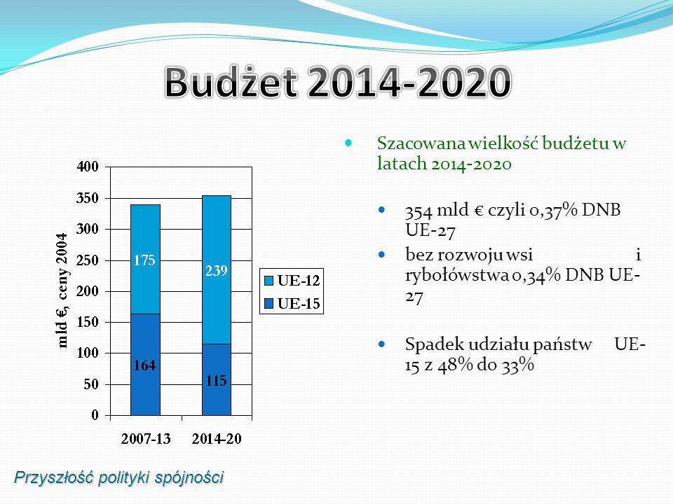 Przyszłość polityki spójności