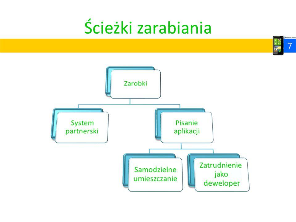 Ścieżki zarabiania Zarobki System partnerski Pisanie aplikacji